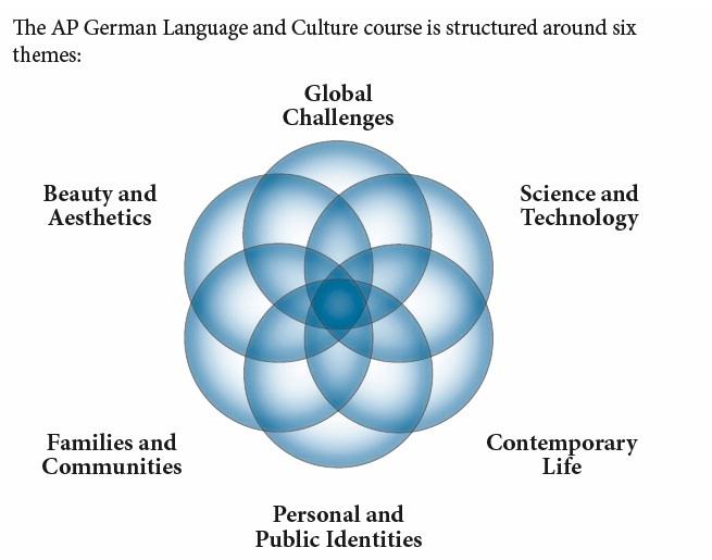 Ap german persuasive essay